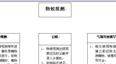 天津大港区气象局物候观测工作流程