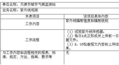 天津大港区气象局紫外线观测岗位工作内容和工作流程