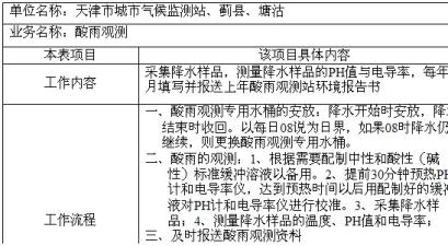 天津大港区气象局酸雨观测岗位工作内容和工作流程