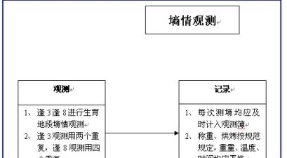 天津大港区气象局墒情观测工作流程